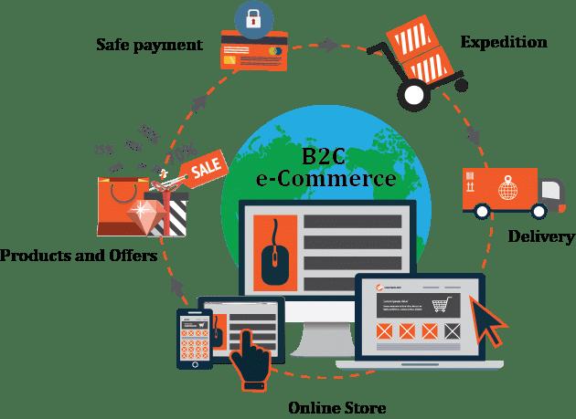 E-Commerce - B2B & B2C