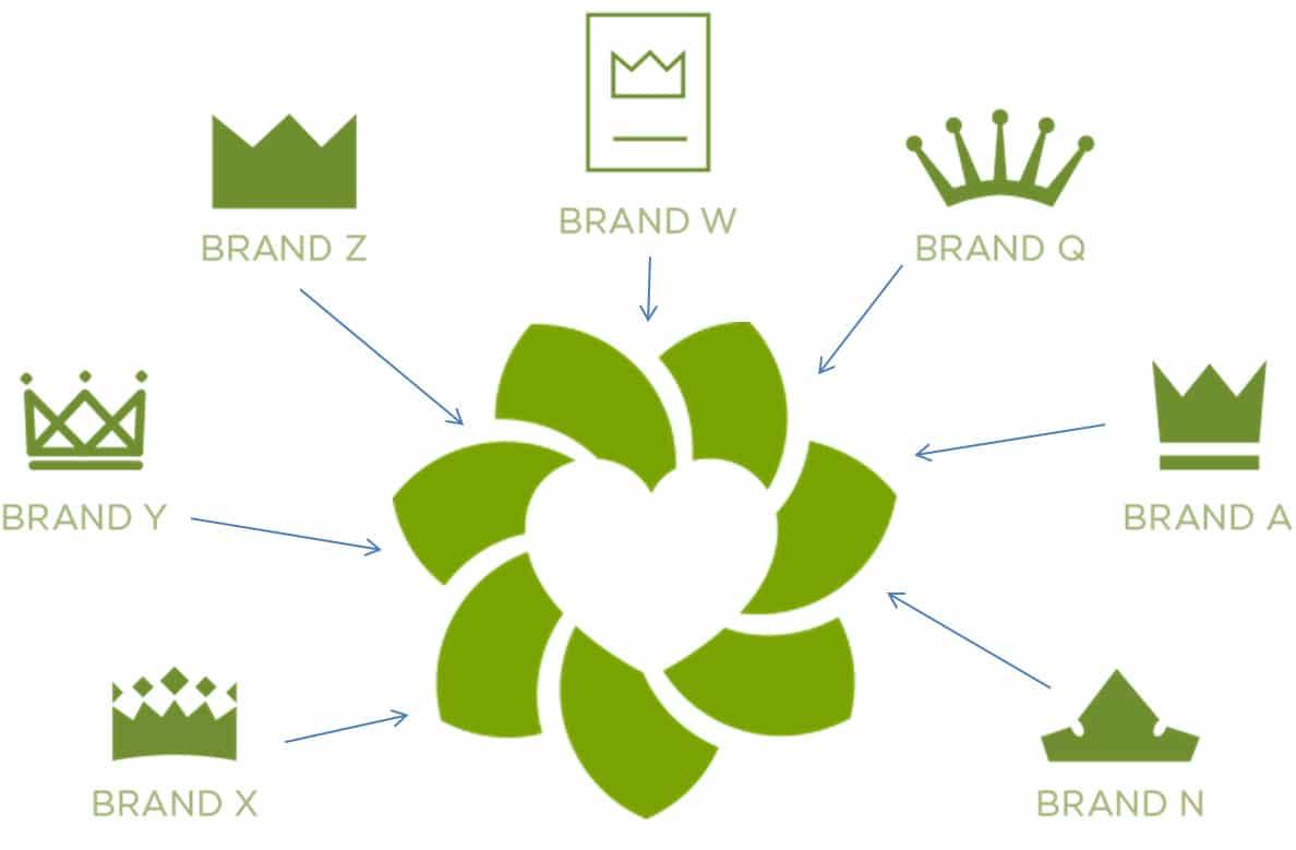 Multi Brand Distributor Module